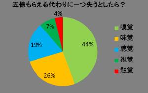 五感グラフ