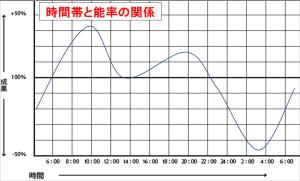 時間帯と能率の関係