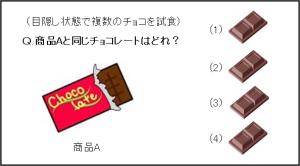 チョコの例