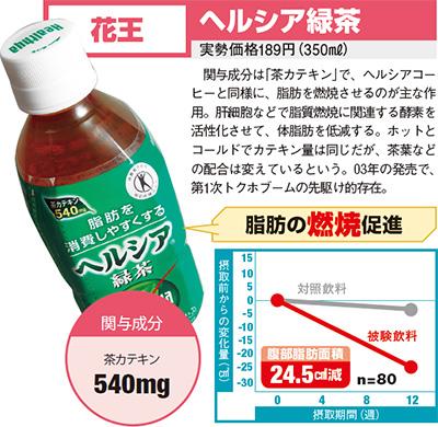 ヘルシア緑茶効果