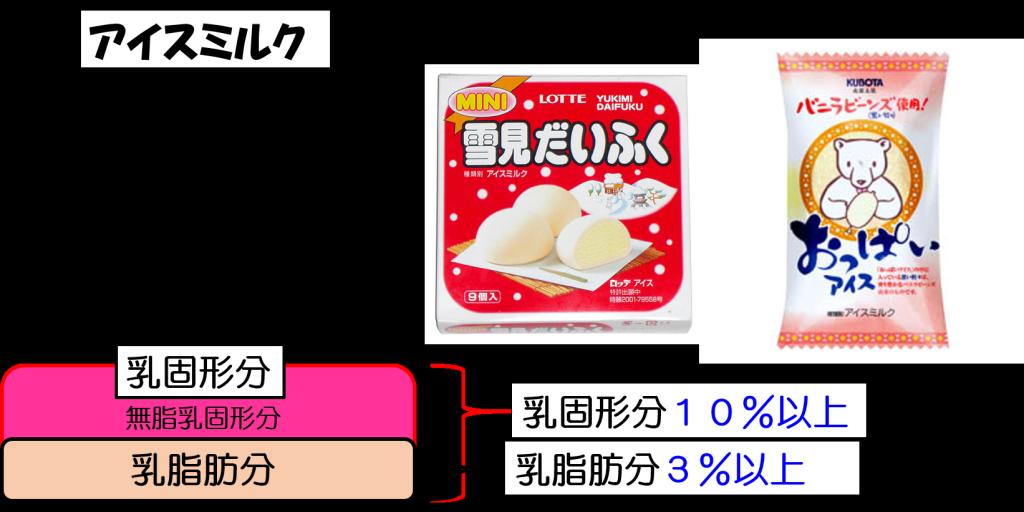 アイスミルクまとめ2