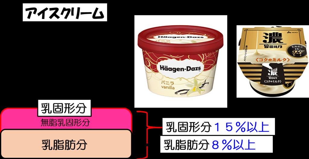 アイスクリームまとめ