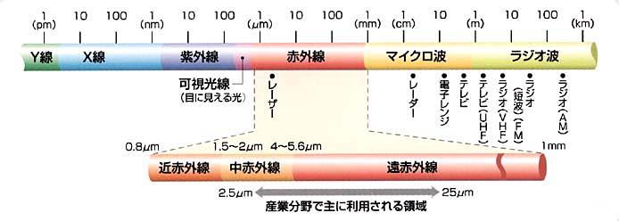 赤外線とマイクロ波