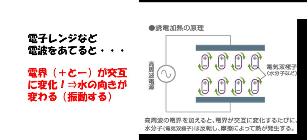 電子レンジ図6