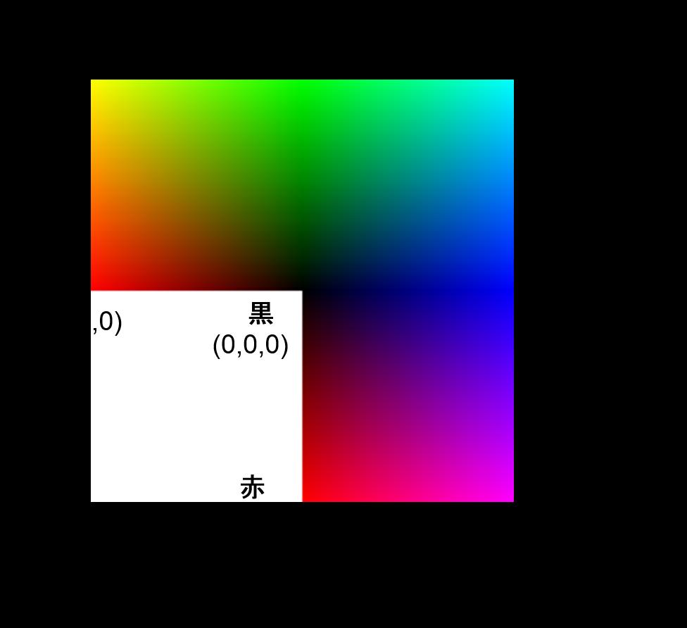 RGBカラーモデル3