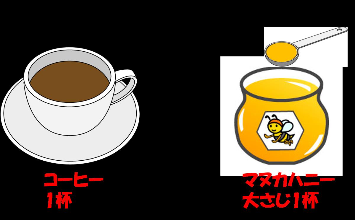 MGOとマヌカハニーとコーヒー