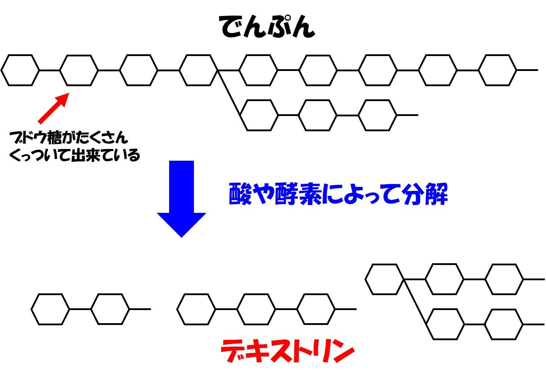 デキストリン模式図