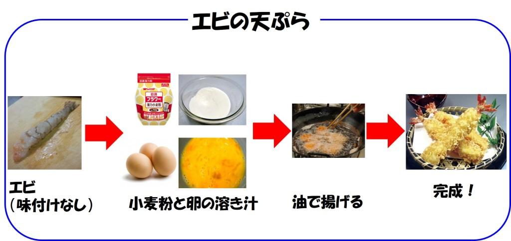 エビの天ぷら模式図