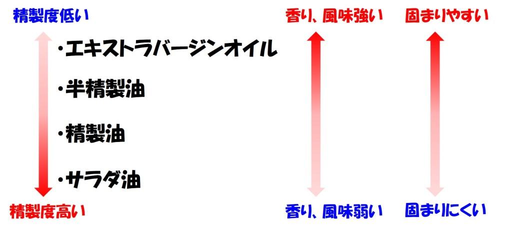 油の精製度の違いと特徴