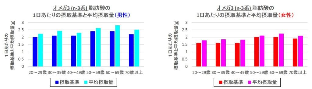 オメガ3(n-3系)脂肪酸の1日あたりの摂取基準と平均摂取量