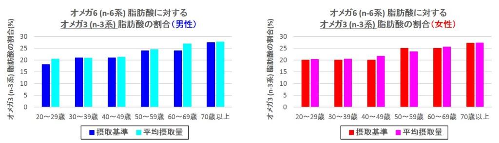オメガ6(n-6系)脂肪酸に対するオメガ3(n-3系)脂肪酸の割合