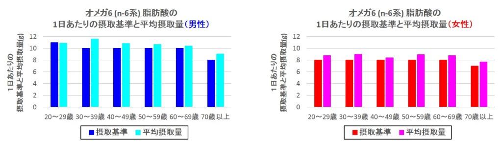 オメガ6(n-6系)脂肪酸の1日あたりの摂取基準と平均摂取量