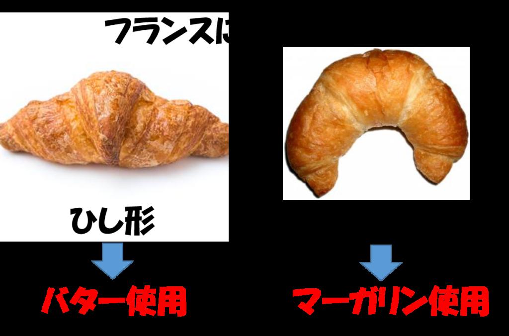 クロワッサンの形とバター