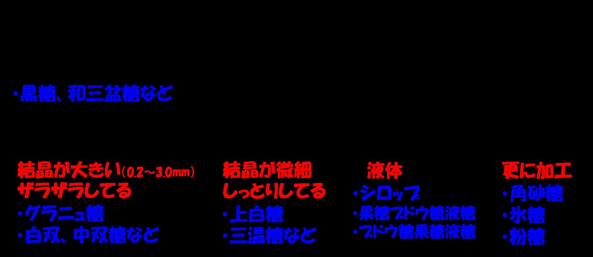 砂糖の分類3