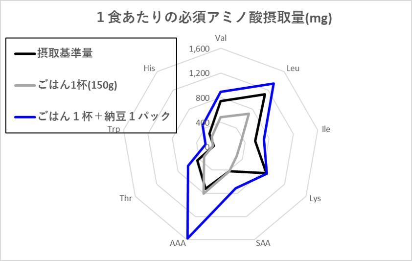 アミノ酸 スコア