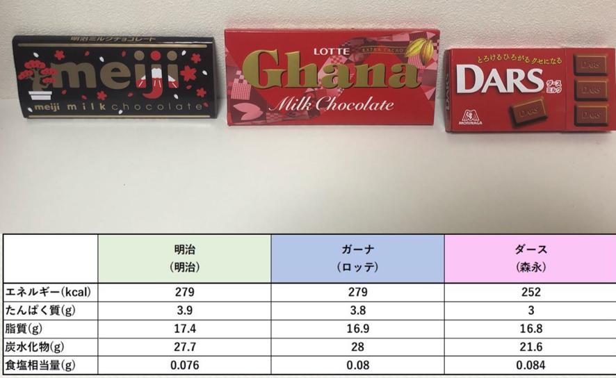 何 グラム チョコ 板
