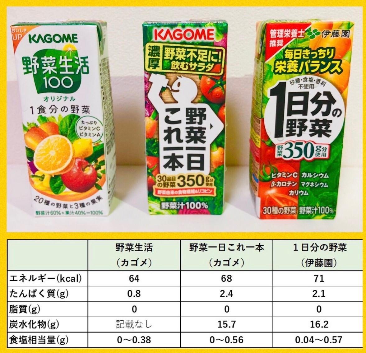 野菜ジュース栄養成分表示